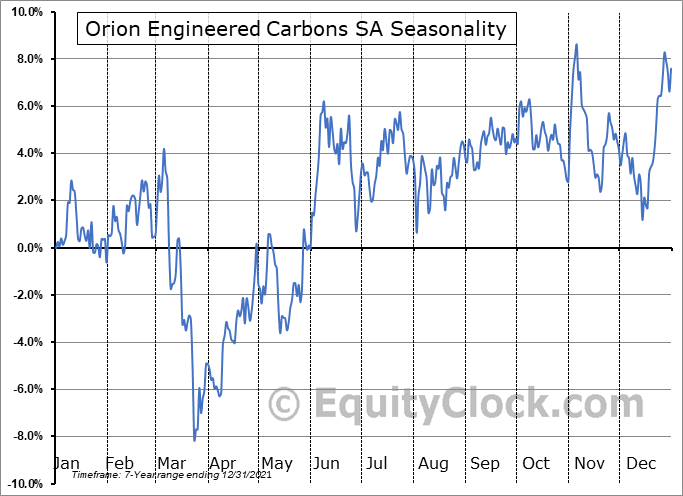 Orion Engineered Carbons SA (NYSE:OEC) Seasonal Chart