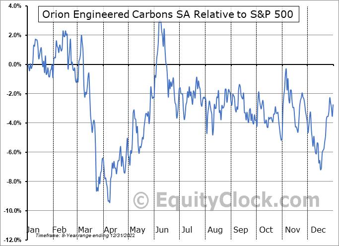 OEC Relative to the S&P 500