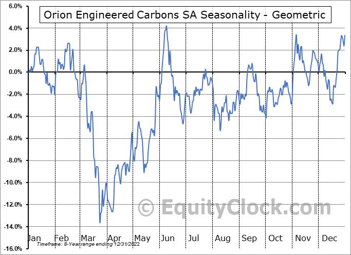 Orion Engineered Carbons SA (NYSE:OEC) Seasonality