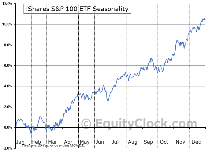 iShares S&P 100 ETF (NYSE:OEF) Seasonal Chart