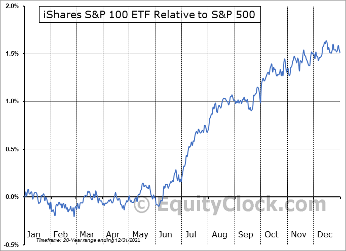 OEF Relative to the S&P 500