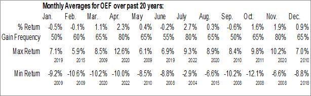 Monthly Seasonal iShares S&P 100 ETF (NYSE:OEF)