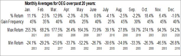 Monthly Seasonal CUI Global Inc. (NASD:OEG)