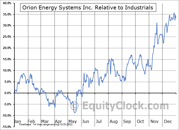 OESX Relative to the Sector