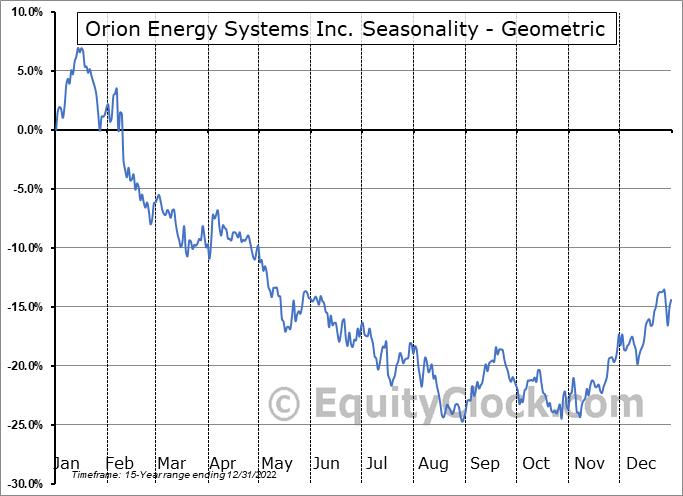 Orion Energy Systems Inc. (NASD:OESX) Seasonality