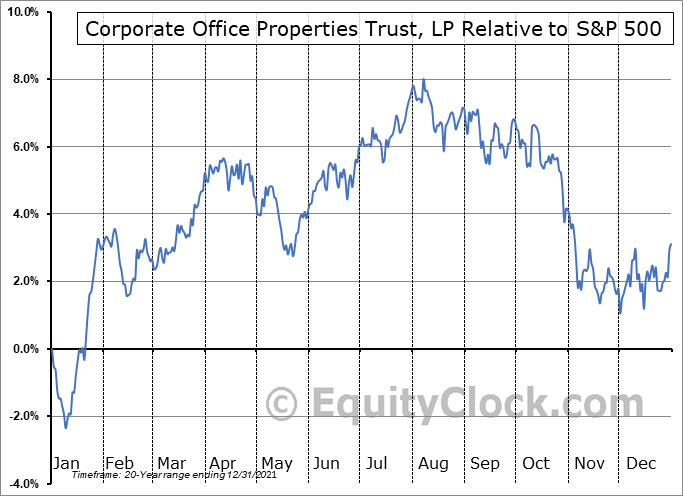 OFC Relative to the S&P 500