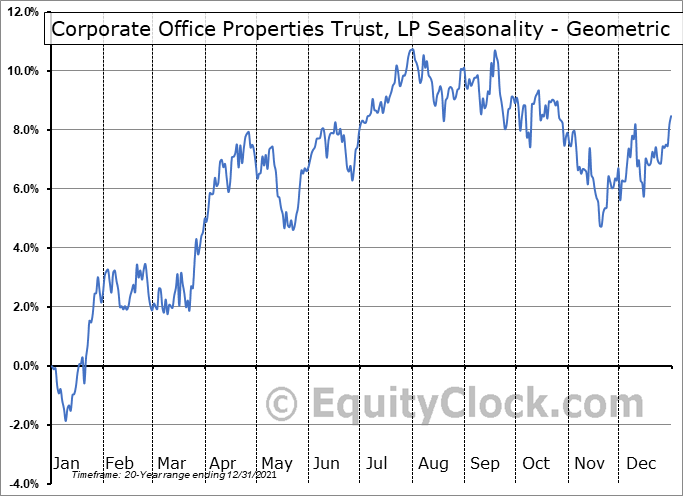 Corporate Office Properties Trust, LP (NYSE:OFC) Seasonality