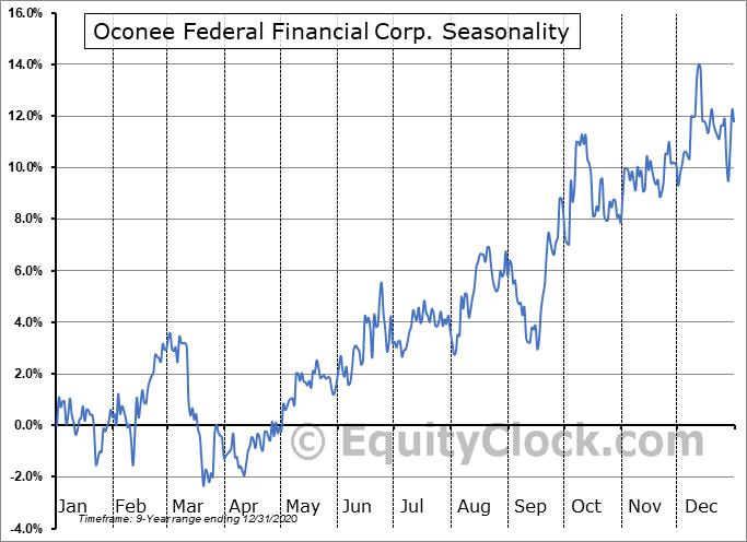 Oconee Federal Financial Corp. (NASD:OFED) Seasonality