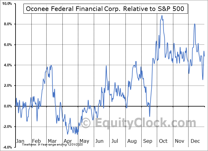 OFED Relative to the S&P 500