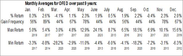 Monthly Seasonal Oconee Federal Financial Corp. (NASD:OFED)
