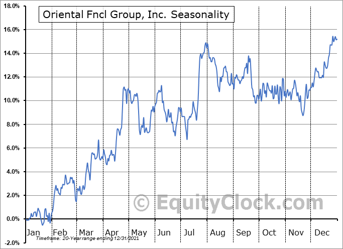 OFG Bancorp Seasonal Chart