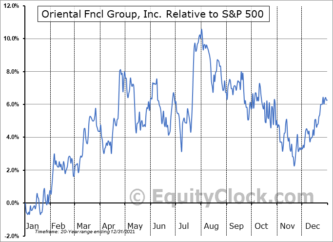 OFG Relative to the S&P 500