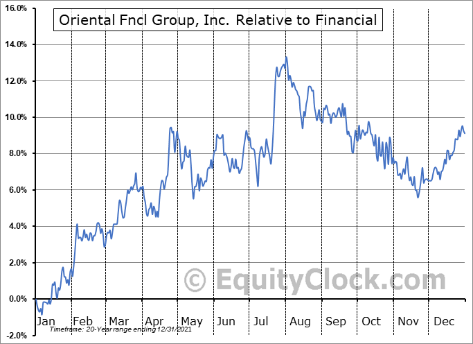 OFG Relative to the Sector