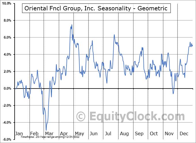 Oriental Fncl Group, Inc. (NYSE:OFG) Seasonality