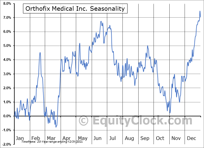 Orthofix Medical Inc. Seasonal Chart