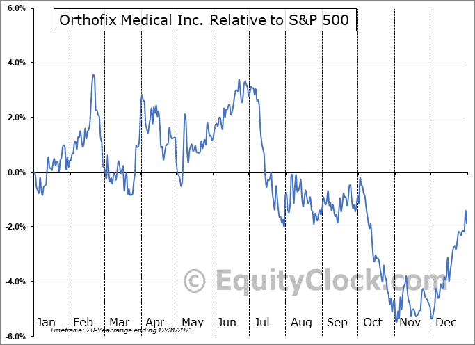 OFIX Relative to the S&P 500