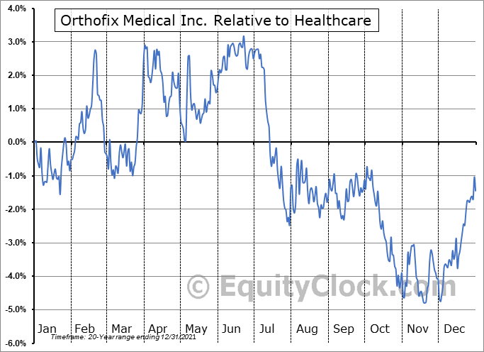 OFIX Relative to the Sector