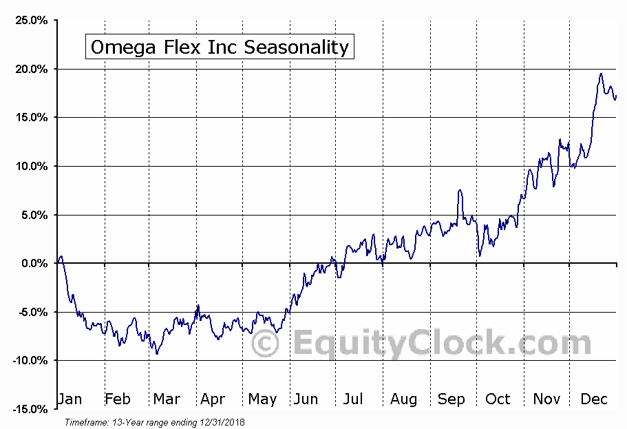 Omega Flex Inc (NASD:OFLX) Seasonal Chart