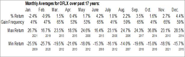 Monthly Seasonal Omega Flex Inc (NASD:OFLX)