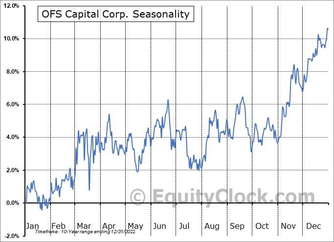 OFS Capital Corporation Seasonal Chart