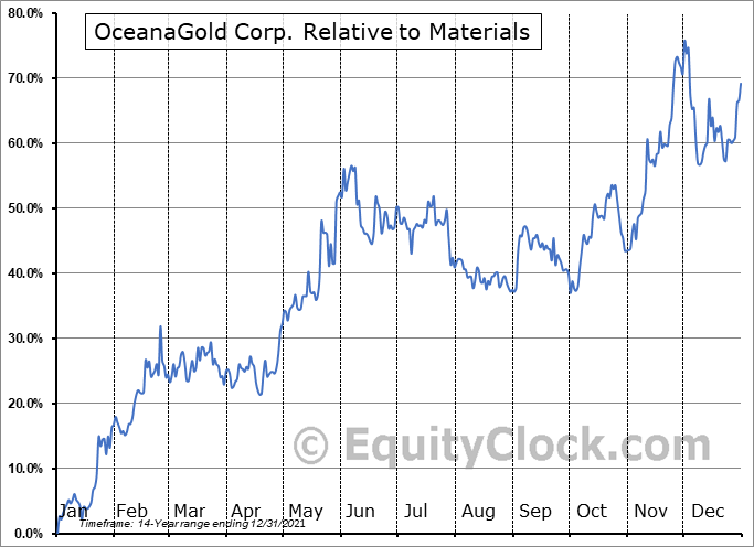 OGC.TO Relative to the Sector