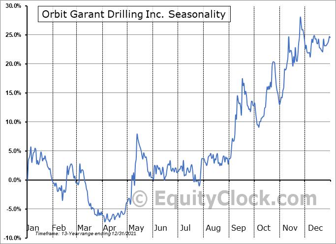 Orbit Garant Drilling Inc. (TSE:OGD.TO) Seasonality