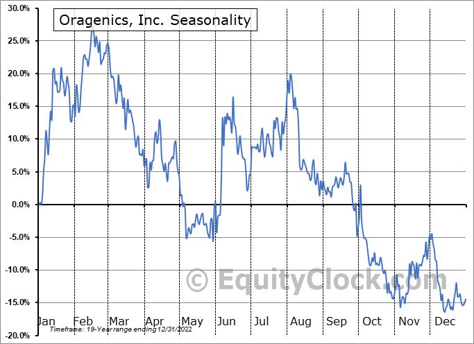Oragenics, Inc. (AMEX:OGEN) Seasonality
