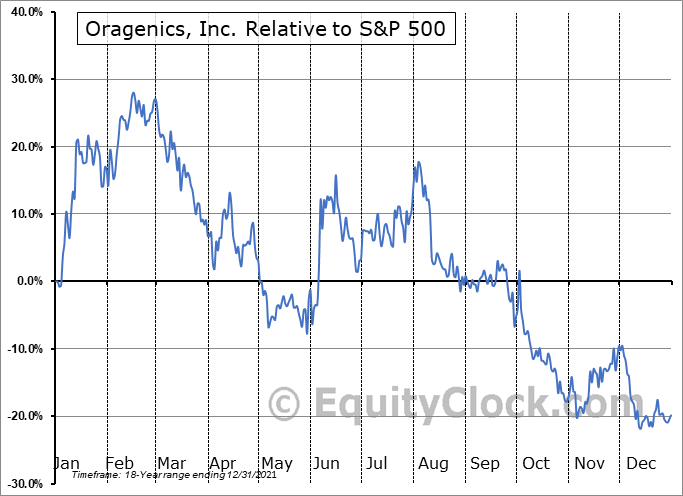 OGEN Relative to the S&P 500