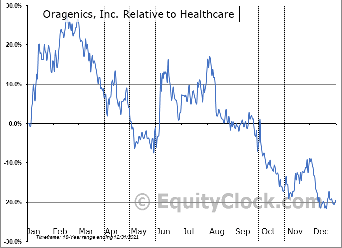 OGEN Relative to the Sector