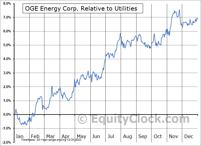OGE Relative to the Sector