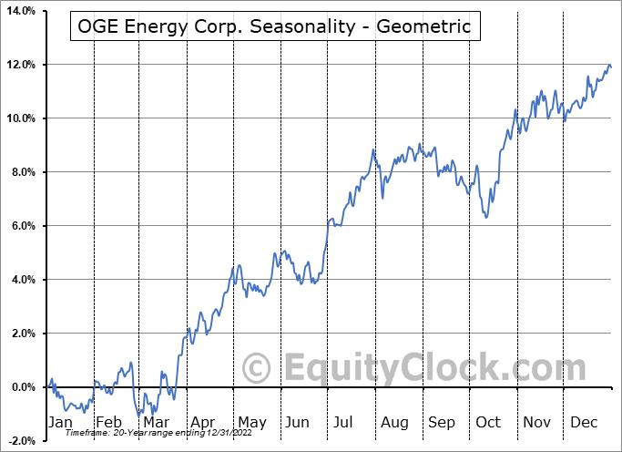 OGE Energy Corp. (NYSE:OGE) Seasonality