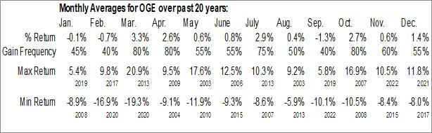 Monthly Seasonal OGE Energy Corp. (NYSE:OGE)
