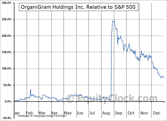 OGI.TO Relative to the S&P 500