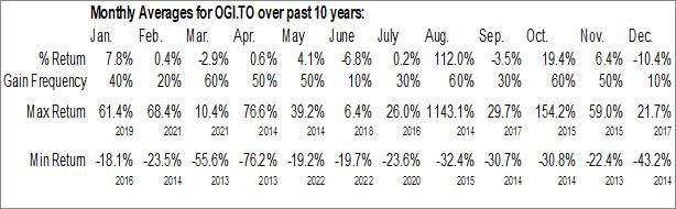 Monthly Seasonal OrganiGram Holdings Inc. (TSE:OGI.TO)