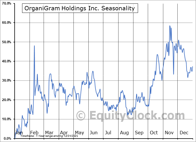 Organigram Holdings Inc. Seasonal Chart