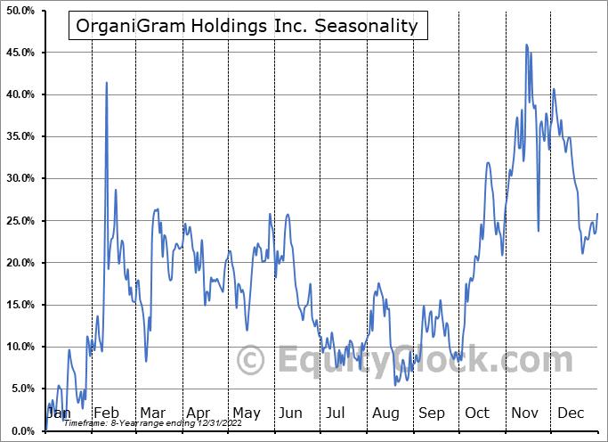 OrganiGram Holdings Inc. (NASD:OGI) Seasonal Chart