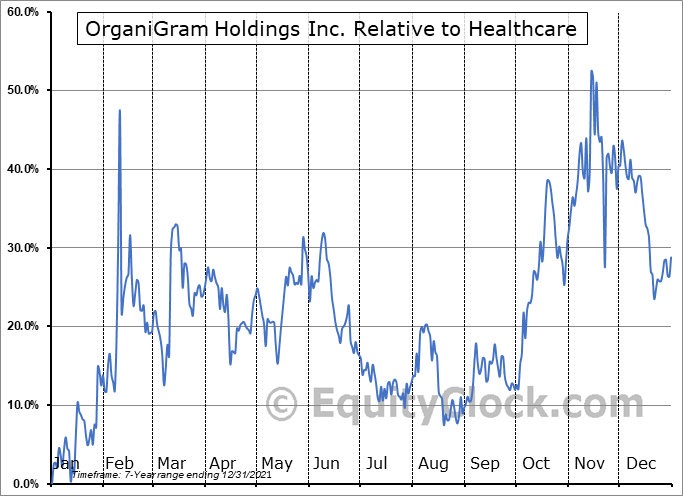 OGI Relative to the Sector