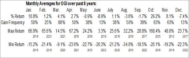 Monthly Seasonal OrganiGram Holdings Inc. (NASD:OGI)