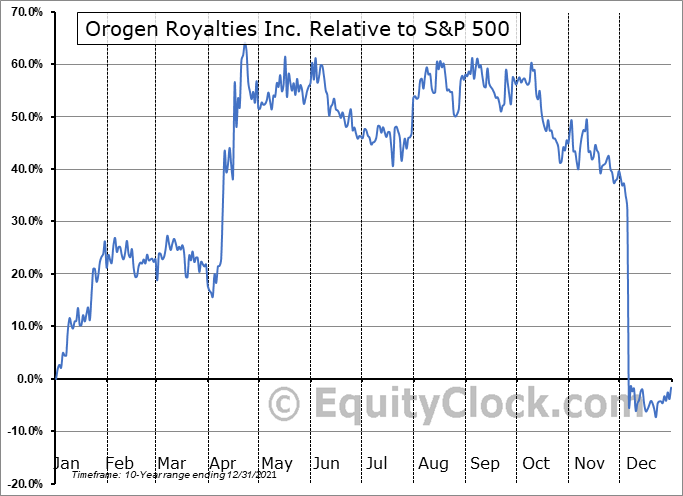 OGN.V Relative to the S&P 500