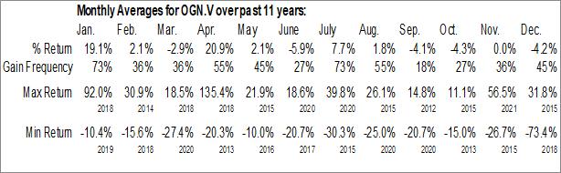 Monthly Seasonal Orogen Royalties Inc. (TSXV:OGN.V)