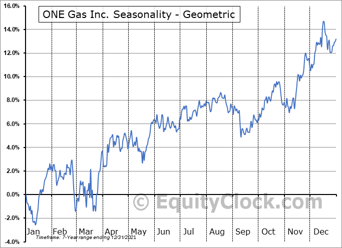 ONE Gas Inc. (NYSE:OGS) Seasonality