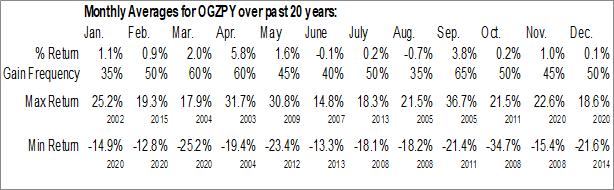 Monthly Seasonal PJSC Gazprom (OTCMKT:OGZPY)