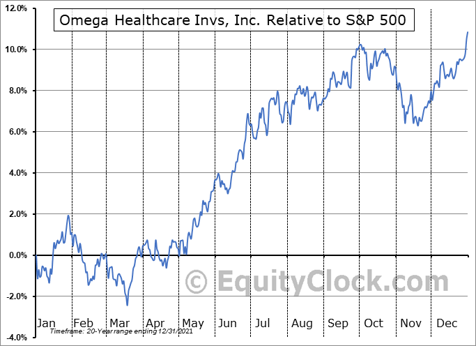 OHI Relative to the S&P 500