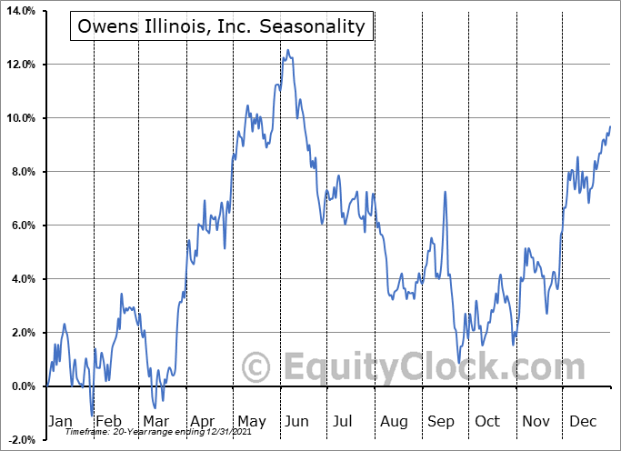 Owens Illinois, Inc. (NYSE:OI) Seasonal Chart