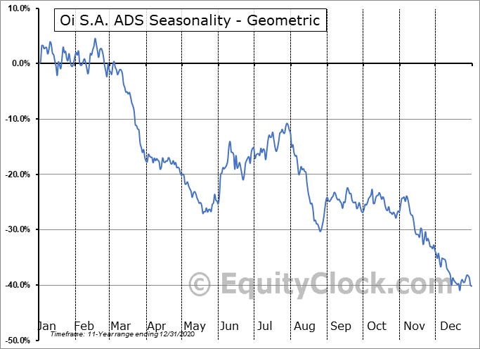 Oi S.A. ADS (NYSE:OIBR/C) Seasonality