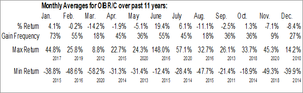 Monthly Seasonal Oi S.A. ADS (NYSE:OIBR/C)