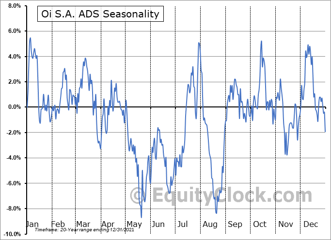 Oi S.A. ADS (OTCMKT:OIBRQ) Seasonality