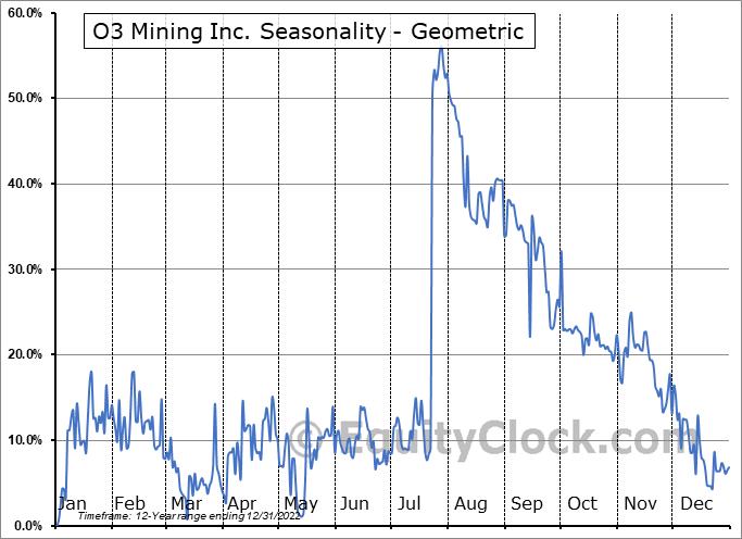 O3 Mining Inc. (TSXV:OIII.V) Seasonality