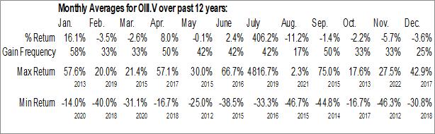 Monthly Seasonal O3 Mining Inc. (TSXV:OIII.V)