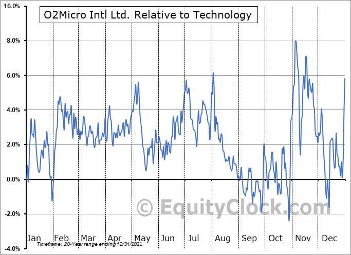 OIIM Relative to the Sector